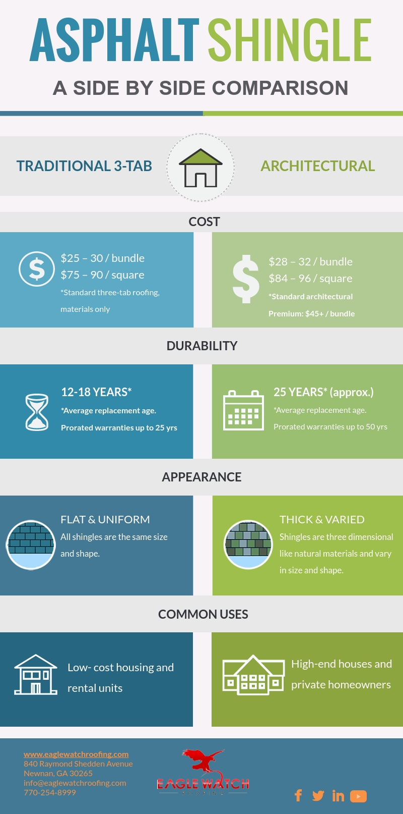 Things to Consider Before Installing an Asphalt Shingle Roof [infographic]