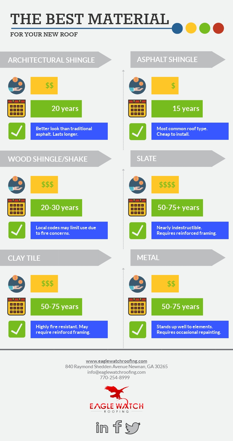 Choosing the Best Material for a New Roof [infographic]