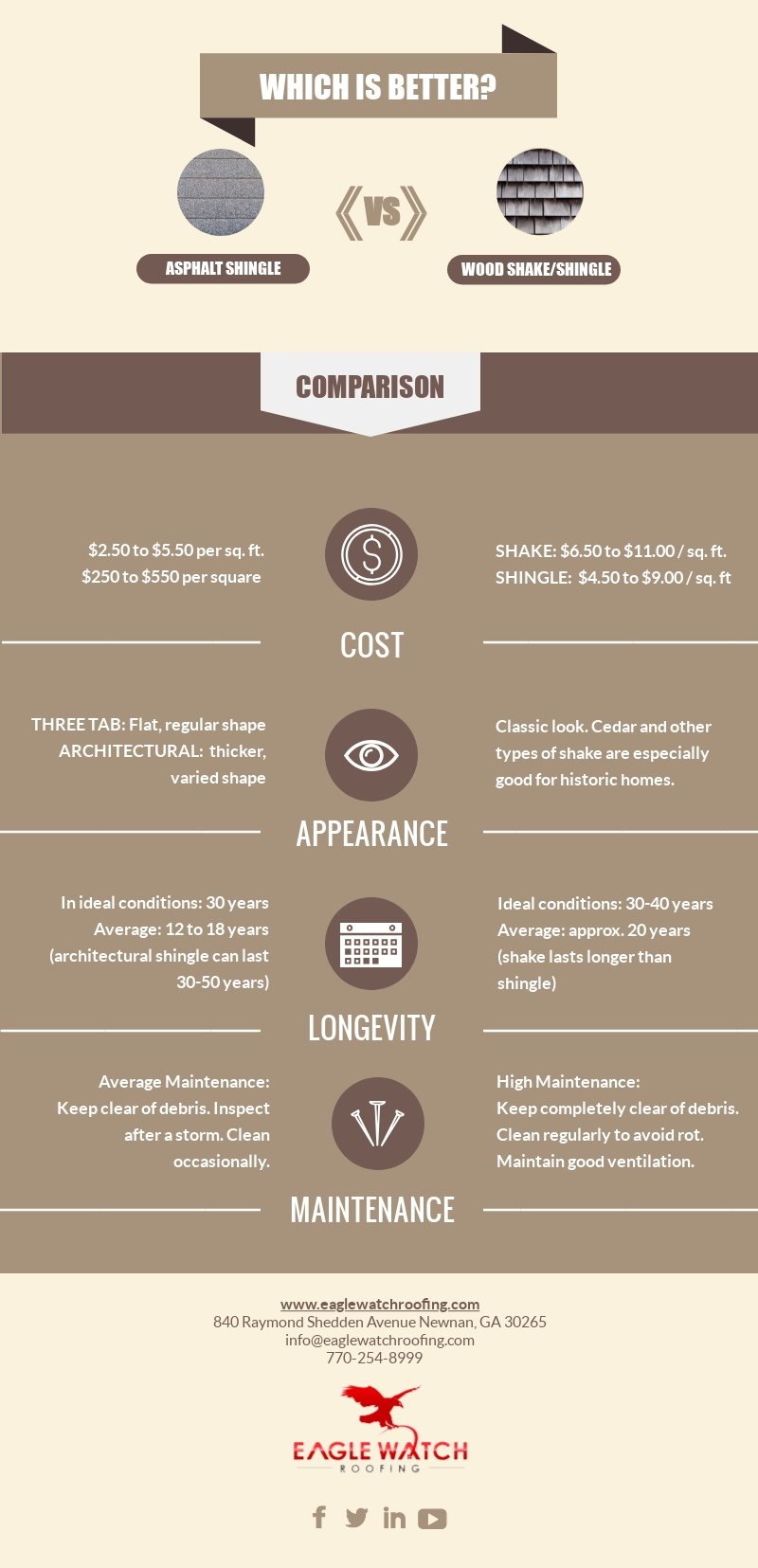 Asphalt Shingles v Cedar Shakes: Which is Better [infographic]