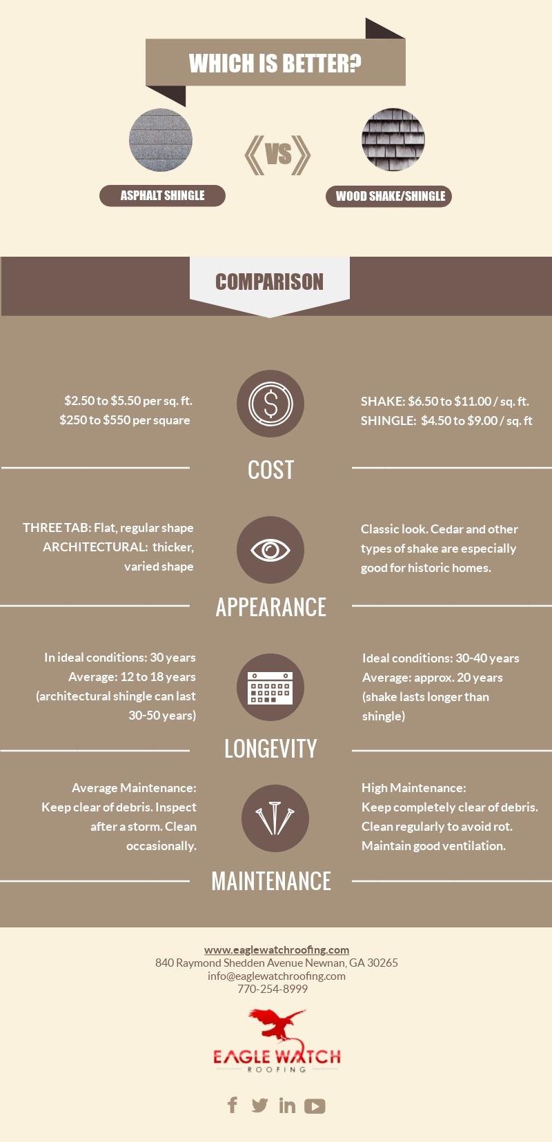 Asphalt Shingles v Cedar Shakes: Which is Better [infographic]