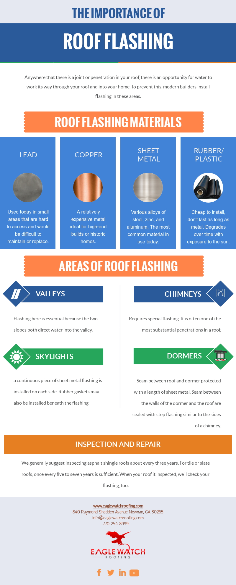 The Importance of Roof Flashing [infographic]