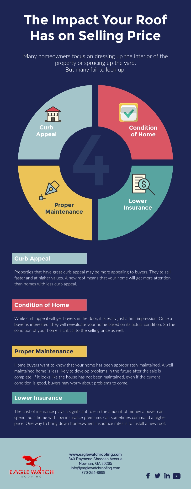 The Impact Your Roof Has on Your Selling Price [infographic]