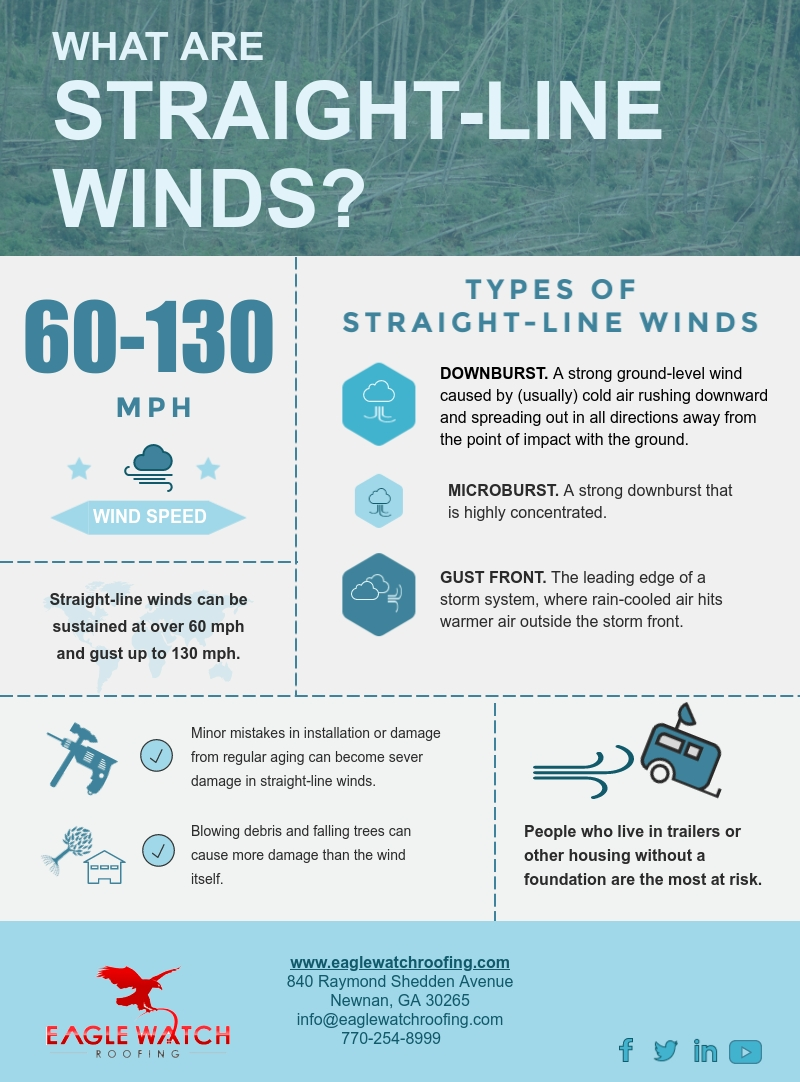 What are Straight-Line Winds [infographic]
