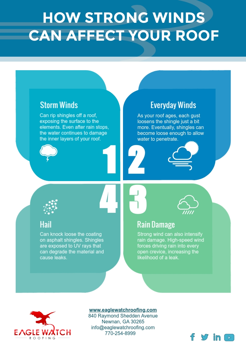 How Strong Winds Can Affect Your Roof [infographic]