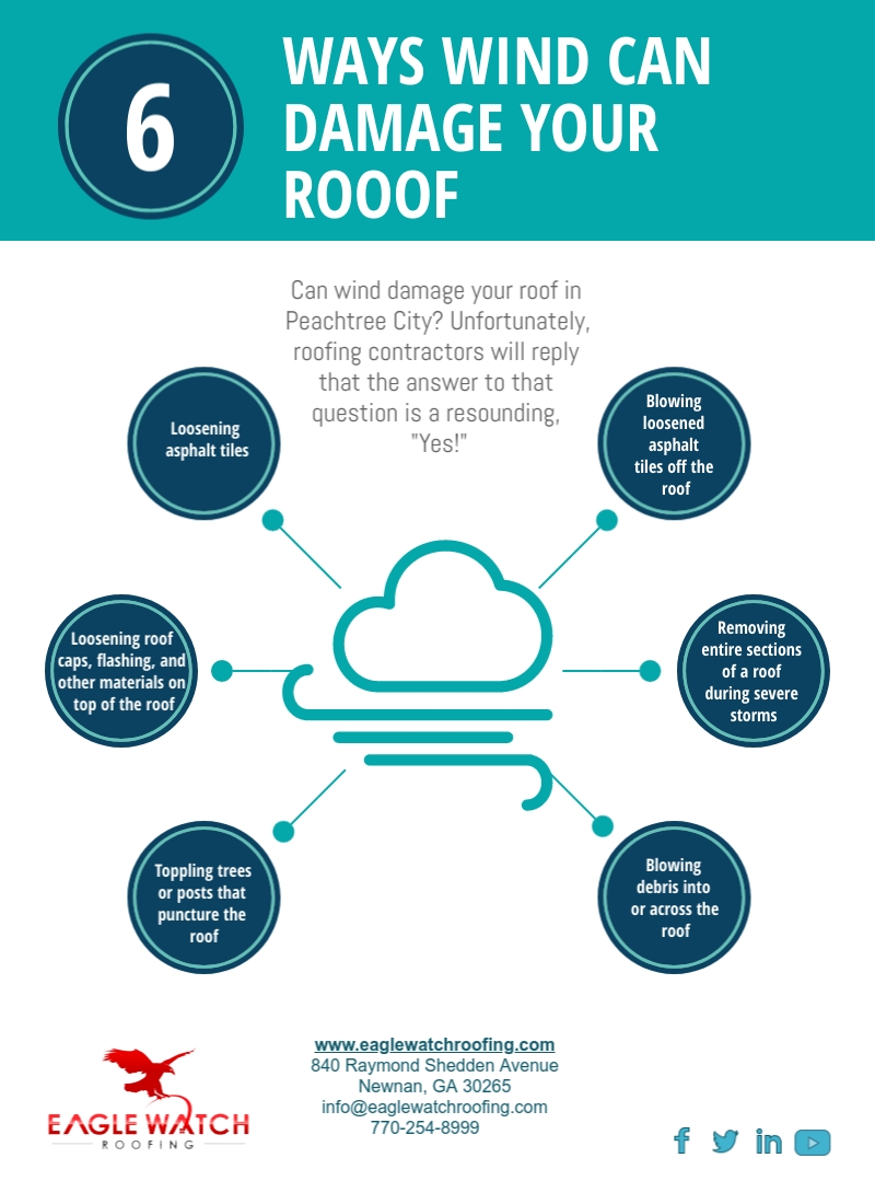Can Wind Damage Your Roof [infographic]